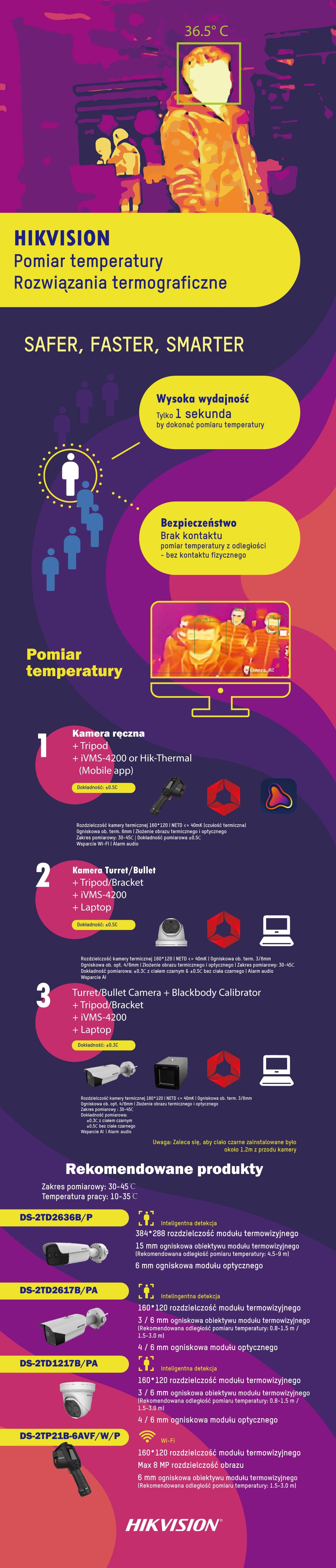 Rozwiązania termograficzne Hikvision